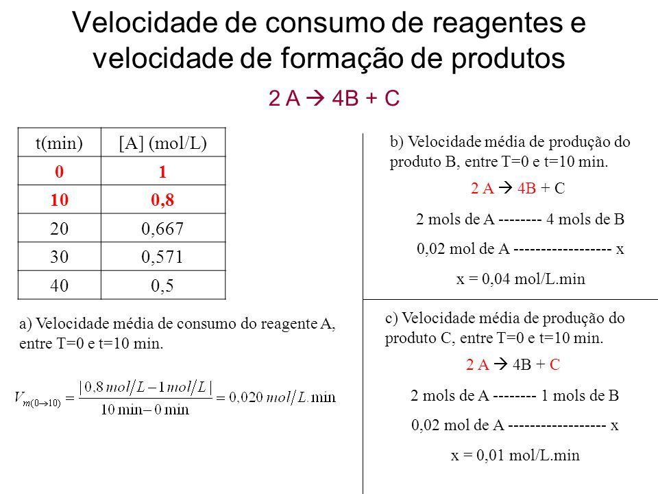 Velocidade de consumo de reagentes e velocidade de formação de produtos