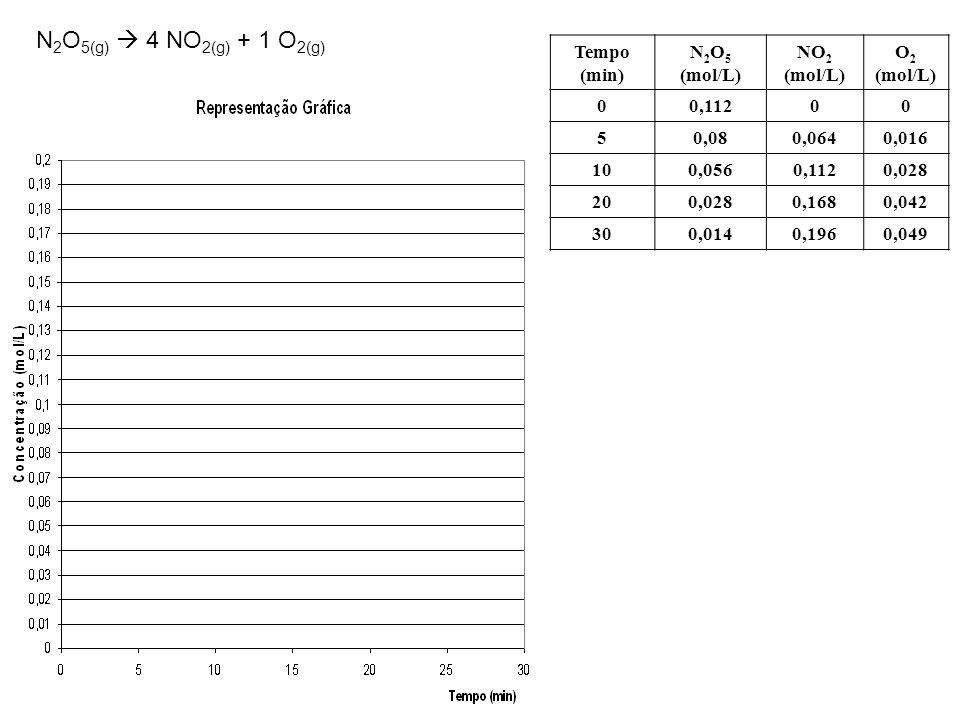 N2O5(g)  4 NO2(g) + 1 O2(g) Tempo (min) N2O5 (mol/L) NO2 (mol/L)