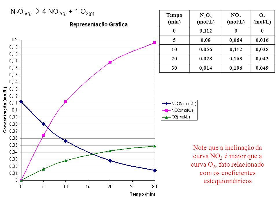 N2O5(g)  4 NO2(g) + 1 O2(g) Tempo (min) N2O5 (mol/L) NO2 (mol/L) O2 (mol/L) 0,112. 5. 0,08. 0,064.