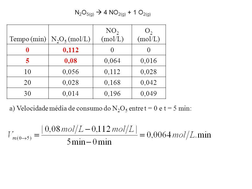 a) Velocidade média de consumo do N2O5 entre t = 0 e t = 5 min: