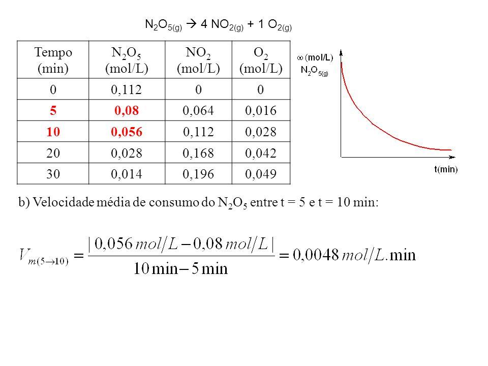 b) Velocidade média de consumo do N2O5 entre t = 5 e t = 10 min: