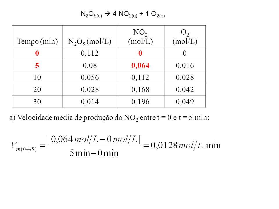 a) Velocidade média de produção do NO2 entre t = 0 e t = 5 min: