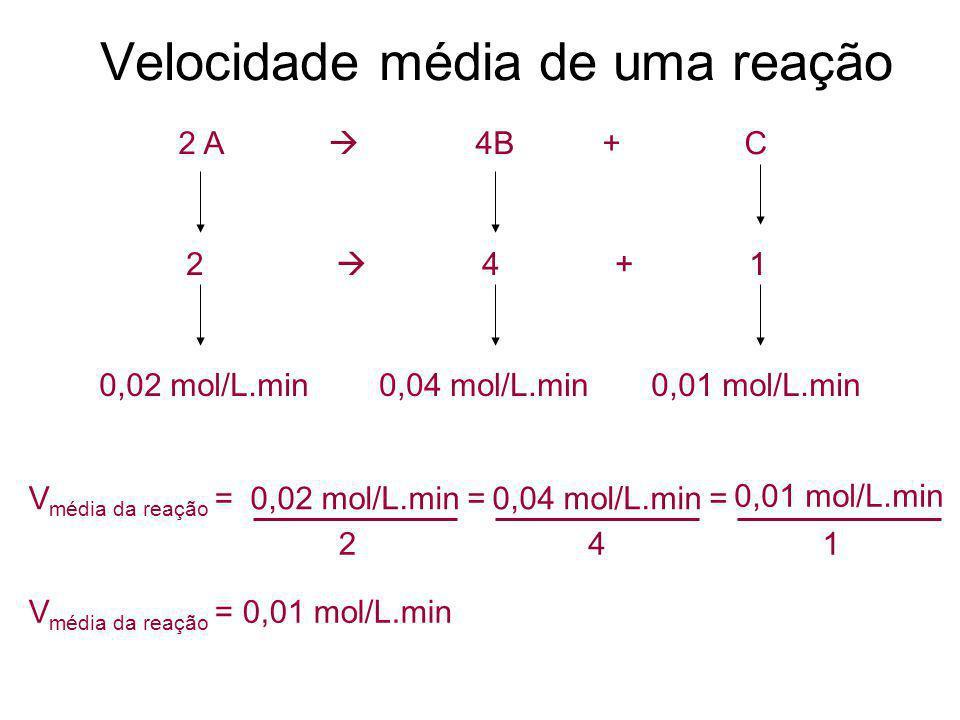 Velocidade média de uma reação