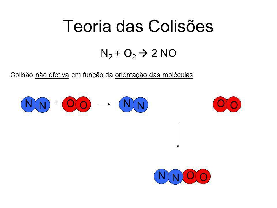 Teoria das Colisões N2 + O2  2 NO N O N O N O