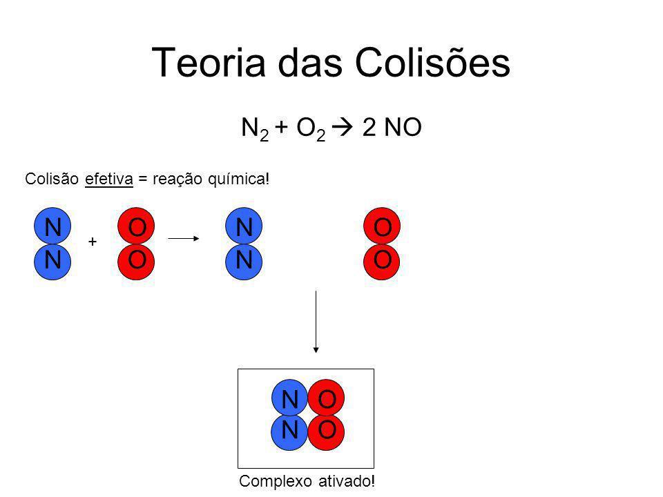 Teoria das Colisões N2 + O2  2 NO N O N O O N O N