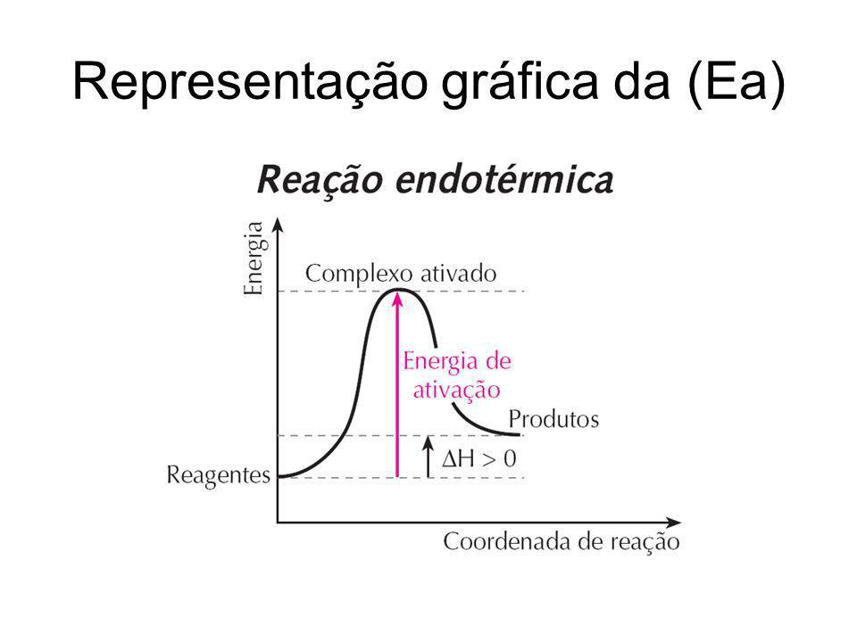 Representação gráfica da (Ea)