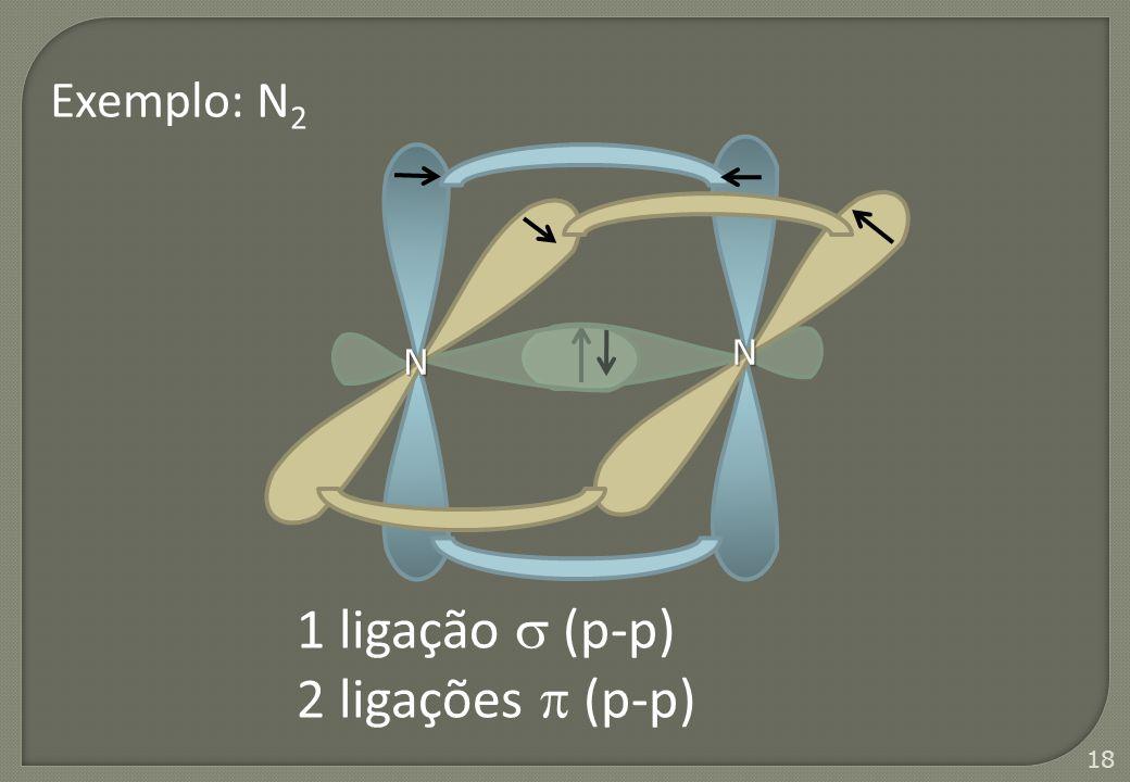 Exemplo: N2 N N 1 ligação  (p-p) 2 ligações  (p-p)