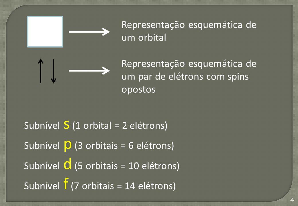 Representação esquemática de um orbital