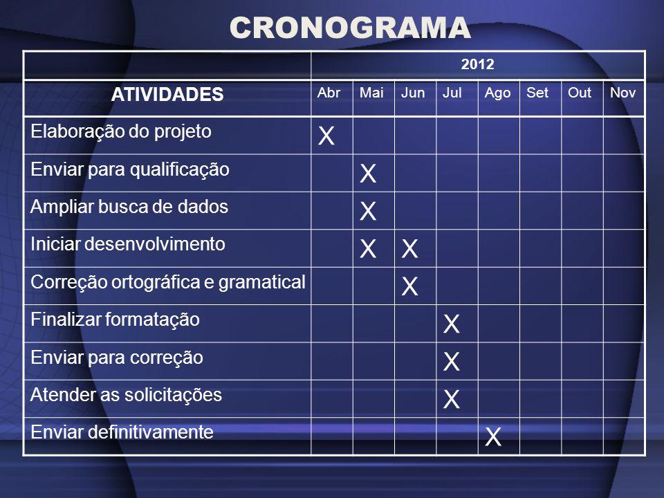 CRONOGRAMA X ATIVIDADES Elaboração do projeto Enviar para qualificação