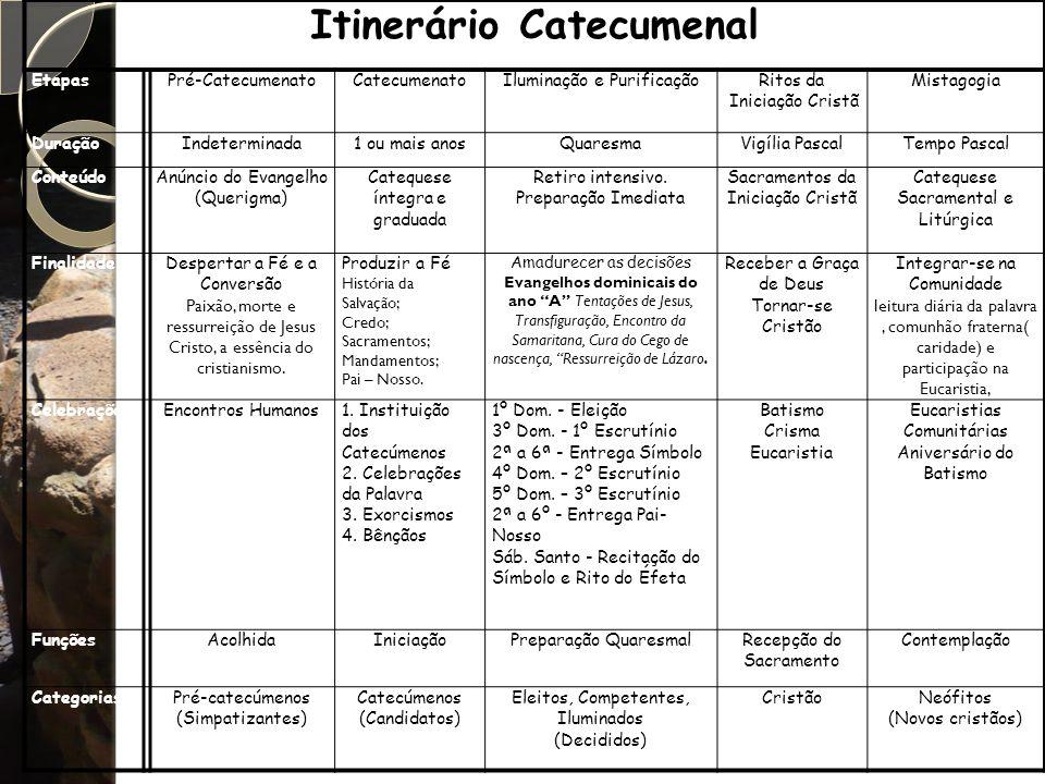 Itinerário Catecumenal