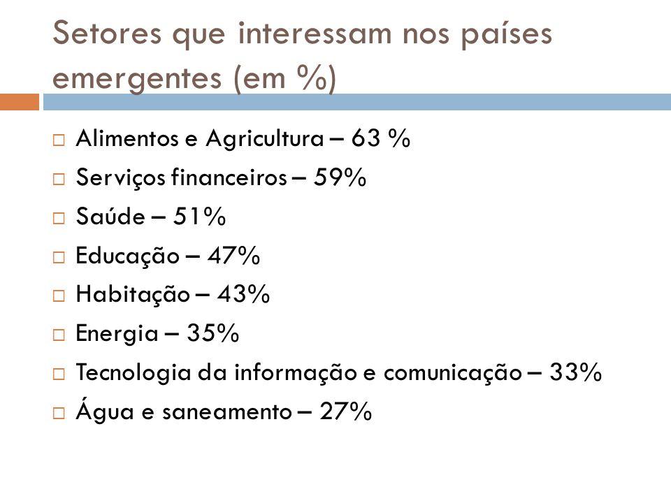 Setores que interessam nos países emergentes (em %)