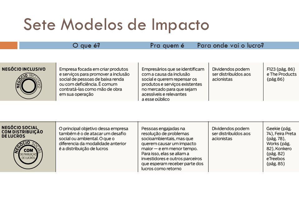 Sete Modelos de Impacto