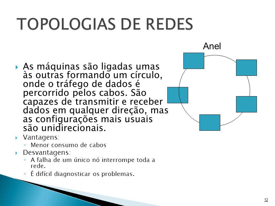 TOPOLOGIAS DE REDES Anel