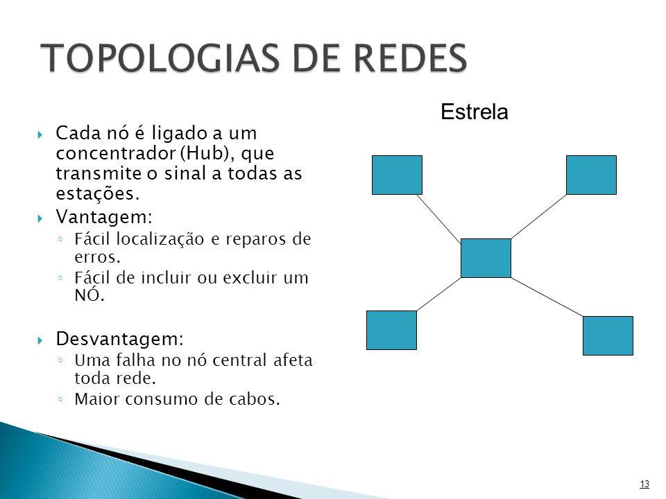 TOPOLOGIAS DE REDES Estrela