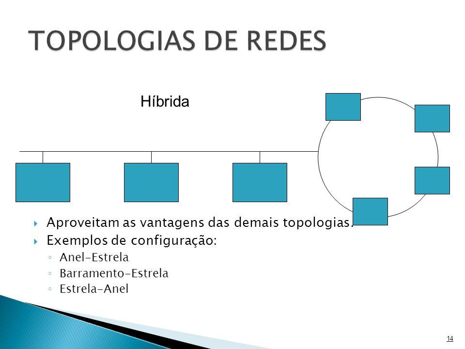 TOPOLOGIAS DE REDES Híbrida