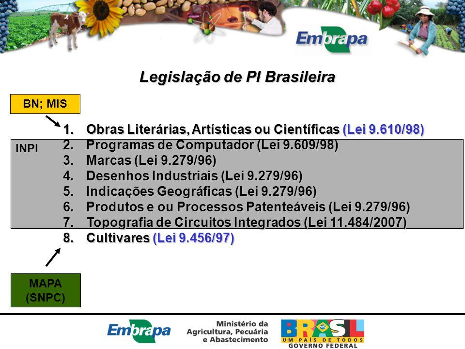 Legislação de PI Brasileira