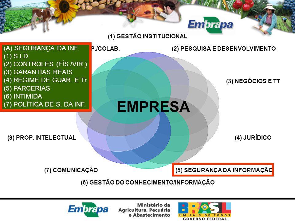 EMPRESA (A) SEGURANÇA DA INF. (1) S.I.D. (2) CONTROLES (FÍS./VIR.)