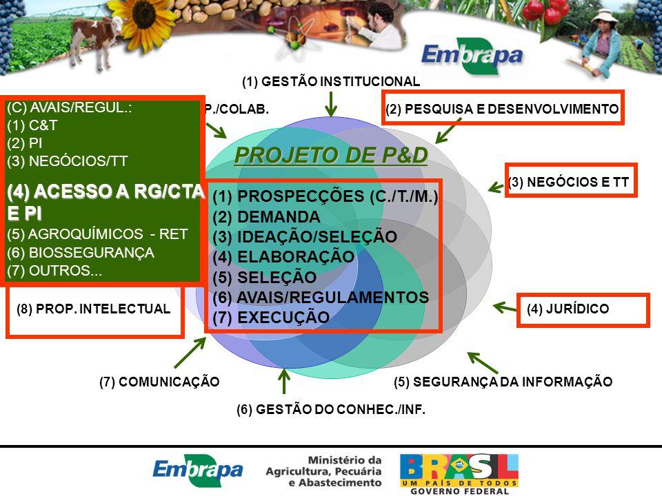 PROJETO DE P&D (4) ACESSO A RG/CTA E PI (1) PROSPECÇÕES (C./T./M.)