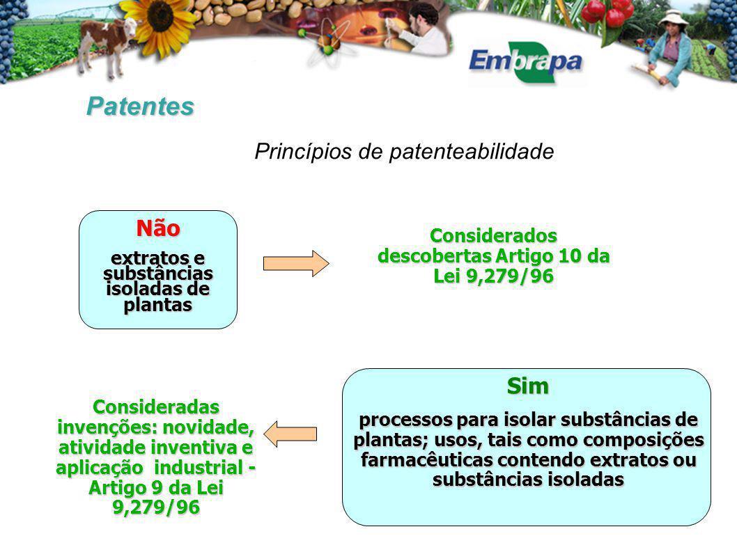Patentes Princípios de patenteabilidade Não Sim