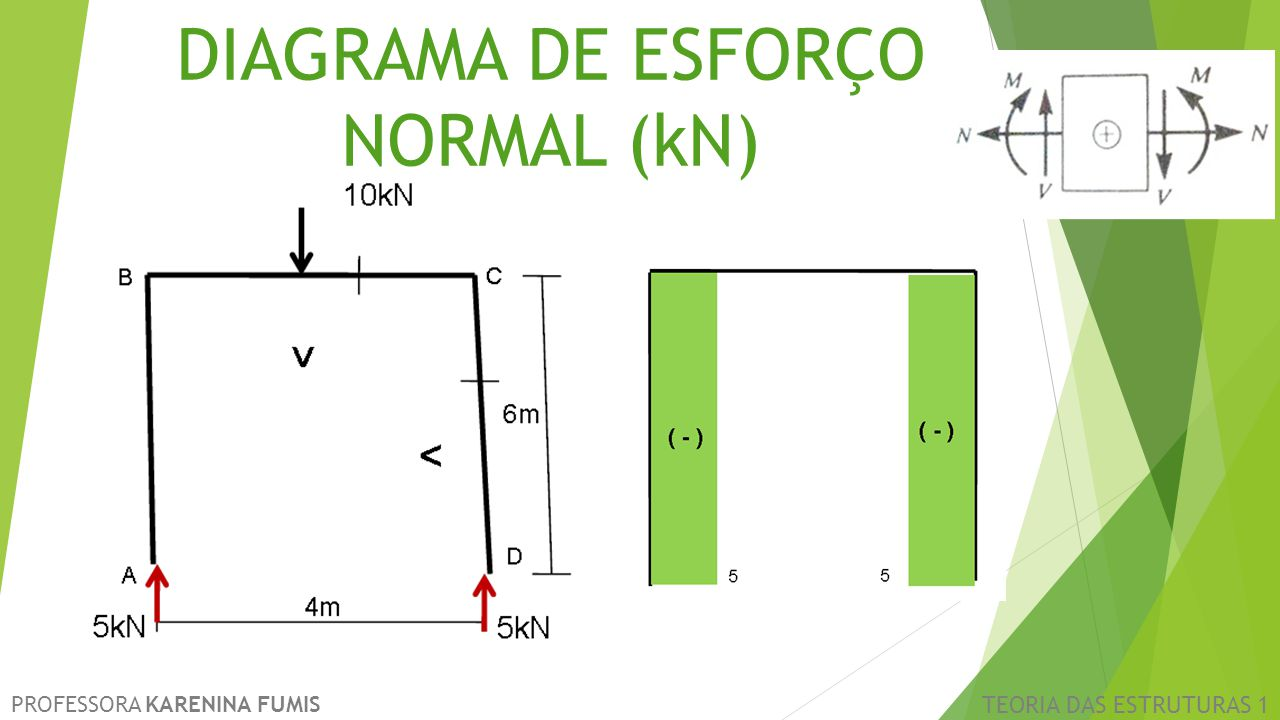 DIAGRAMA DE ESFORÇO NORMAL (kN)