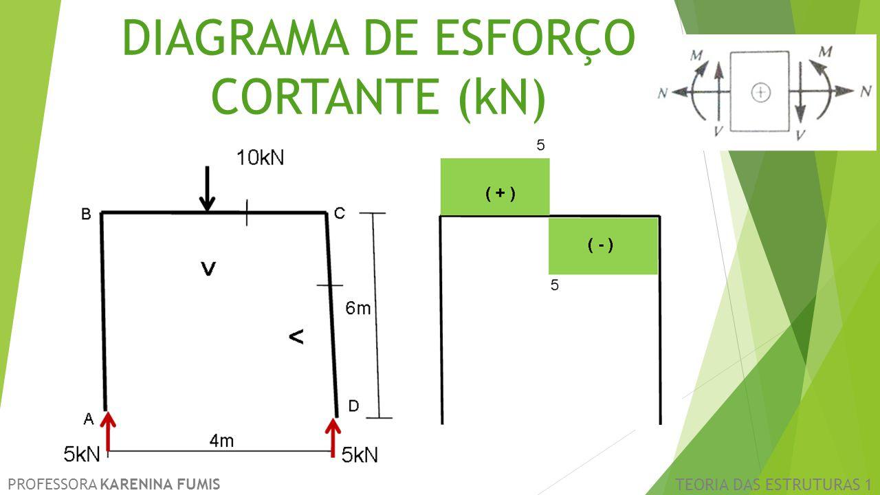 DIAGRAMA DE ESFORÇO CORTANTE (kN)
