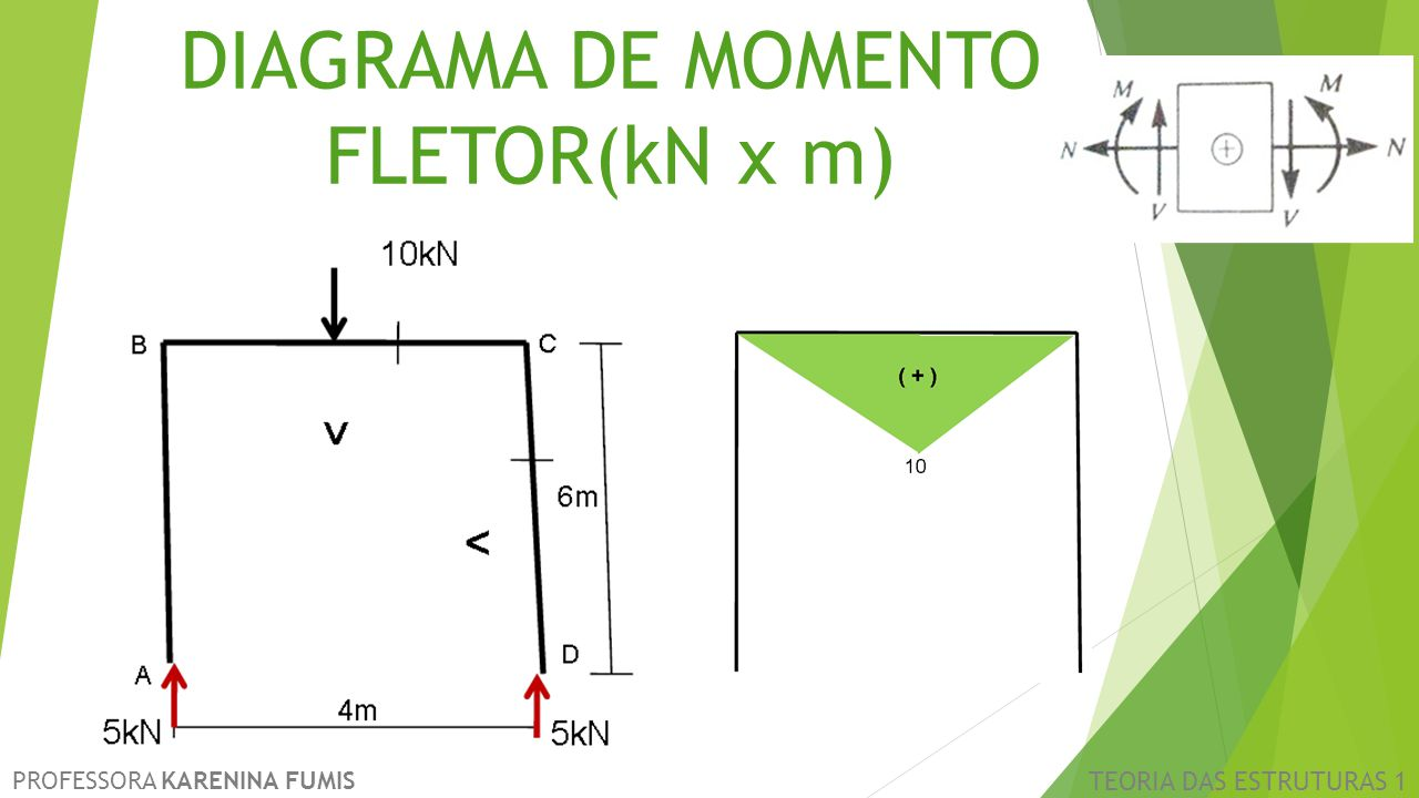 DIAGRAMA DE MOMENTO FLETOR(kN x m)