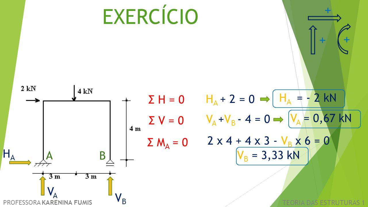 EXERCÍCIO + + + Σ H = 0 HA + 2 = 0 HA = - 2 kN Σ V = 0 VA +VB - 4 = 0