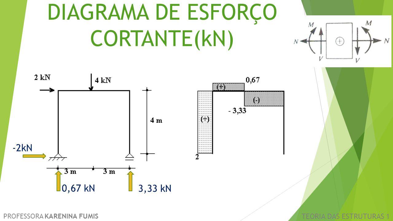 DIAGRAMA DE ESFORÇO CORTANTE(kN)