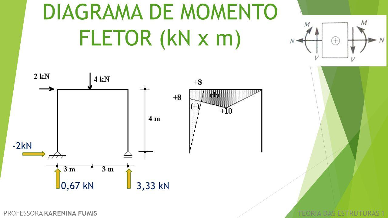 DIAGRAMA DE MOMENTO FLETOR (kN x m)