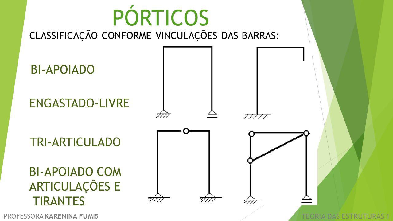 CLASSIFICAÇÃO CONFORME VINCULAÇÕES DAS BARRAS: