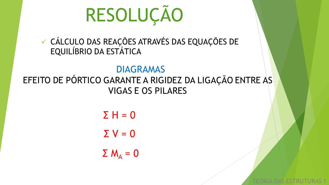 RESOLUÇÃO Σ H = 0 Σ V = 0 Σ MA = 0 DIAGRAMAS