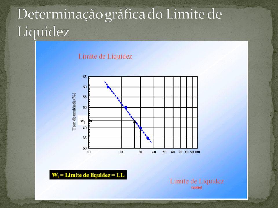 Determinação gráfica do Limite de Liquidez