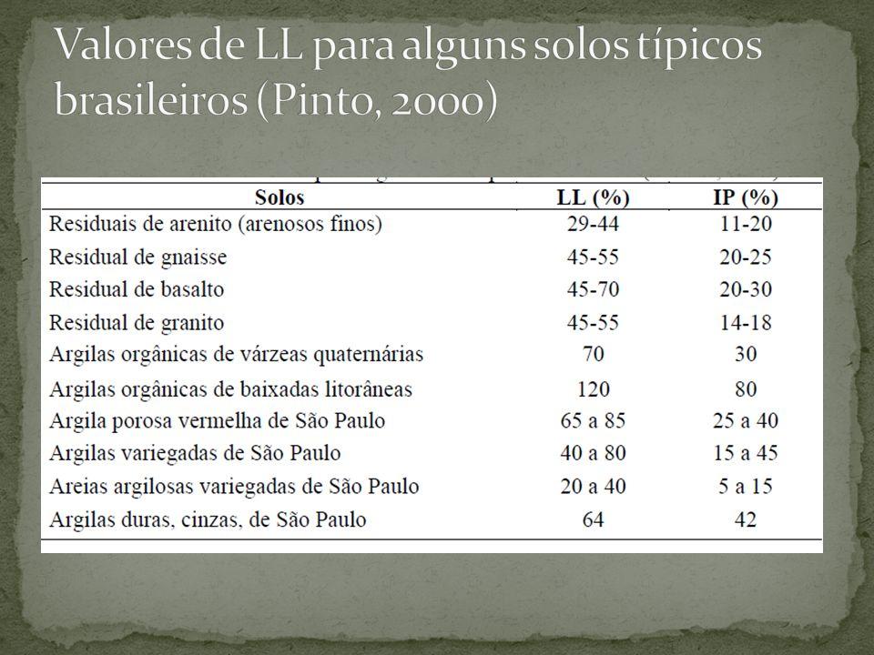 Valores de LL para alguns solos típicos brasileiros (Pinto, 2000)