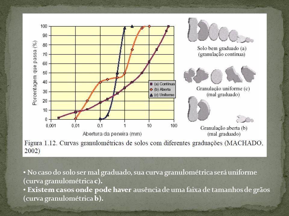 No caso do solo ser mal graduado, sua curva granulométrica será uniforme (curva granulométrica c).