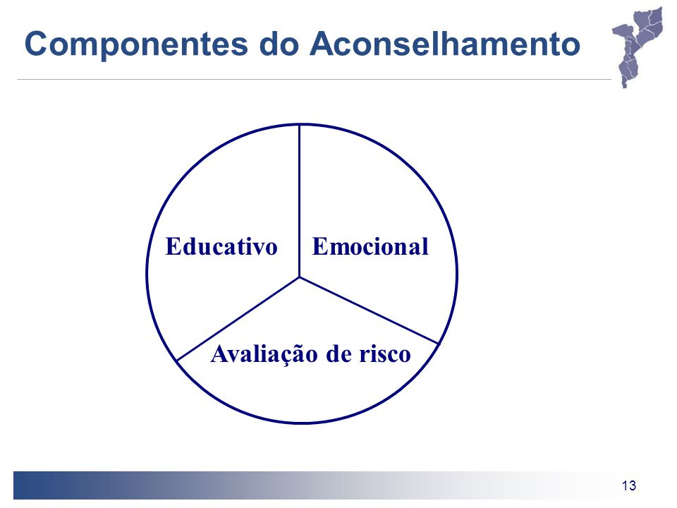 Componentes do Aconselhamento