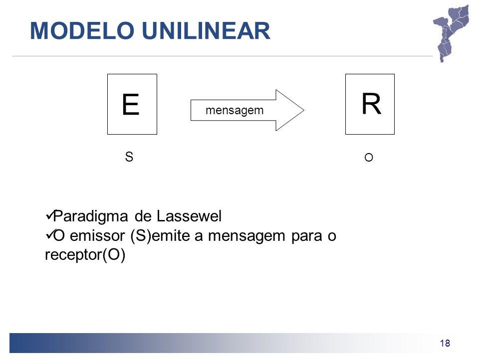 E R MODELO UNILINEAR Paradigma de Lassewel