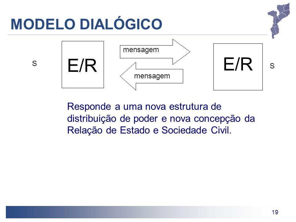 E/R E/R MODELO DIALÓGICO