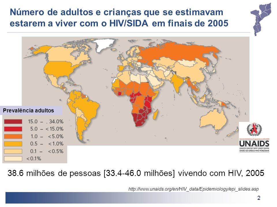 Número de adultos e crianças que se estimavam estarem a viver com o HIV/SIDA em finais de 2005