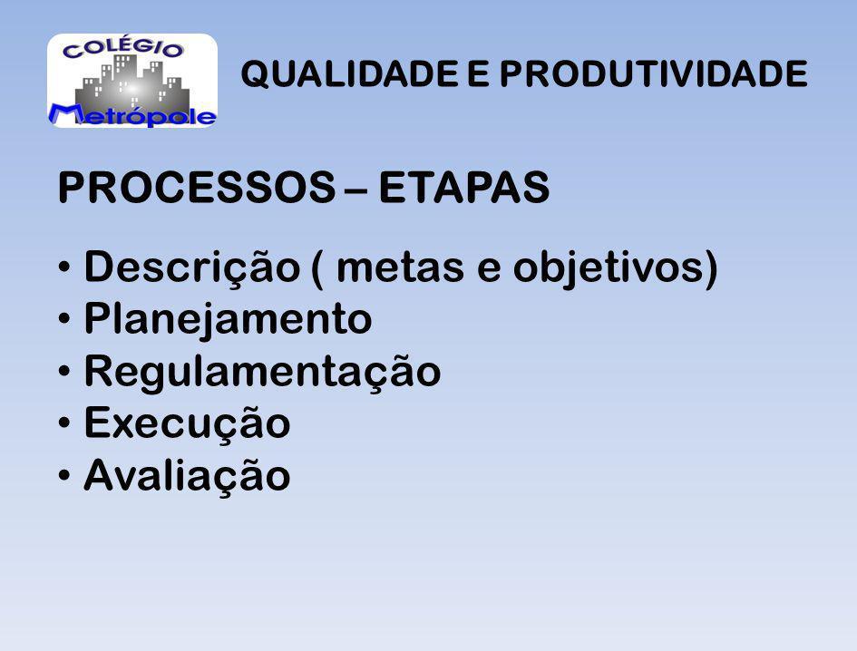 Descrição ( metas e objetivos) Planejamento Regulamentação Execução