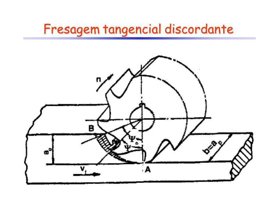 Fresagem tangencial discordante