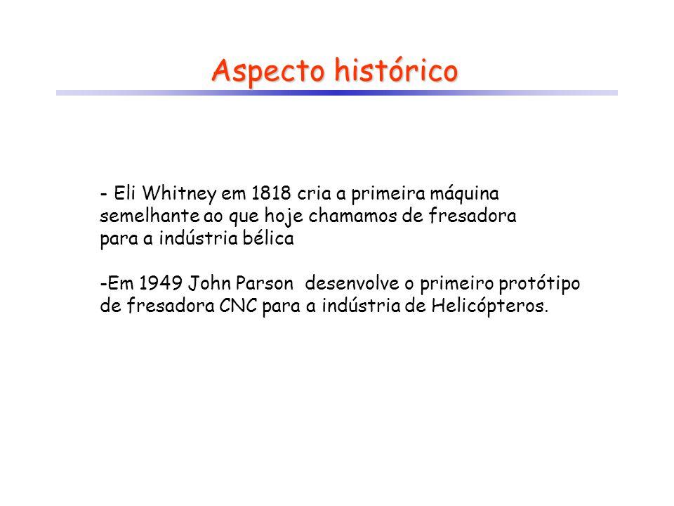 Aspecto histórico Eli Whitney em 1818 cria a primeira máquina