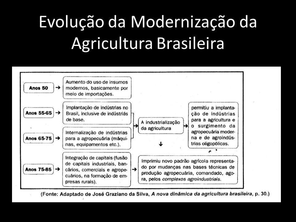 Evolução da Modernização da Agricultura Brasileira