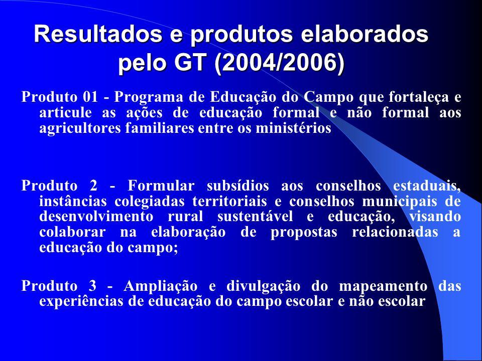 Resultados e produtos elaborados pelo GT (2004/2006)