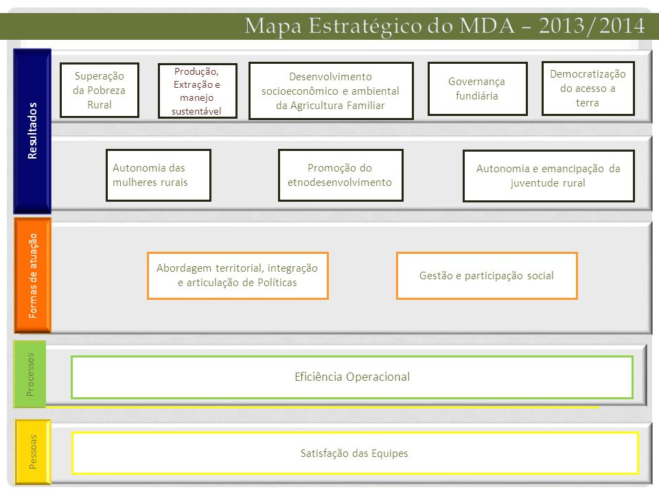 Mapa Estratégico do MDA – 2013/2014