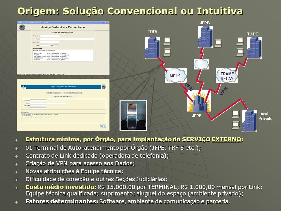 Origem: Solução Convencional ou Intuitiva
