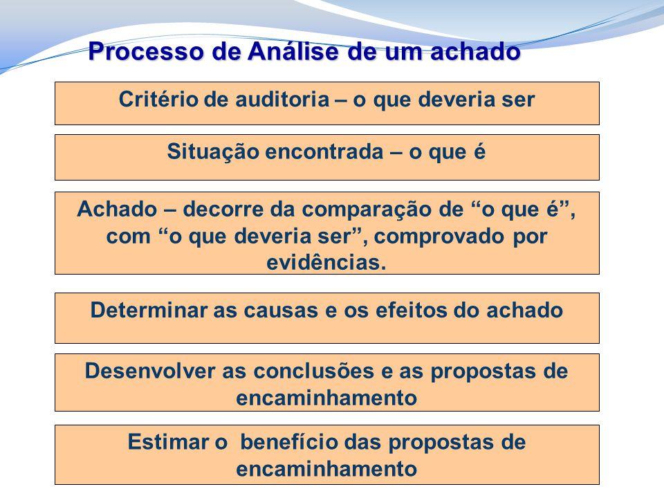 Processo de Análise de um achado