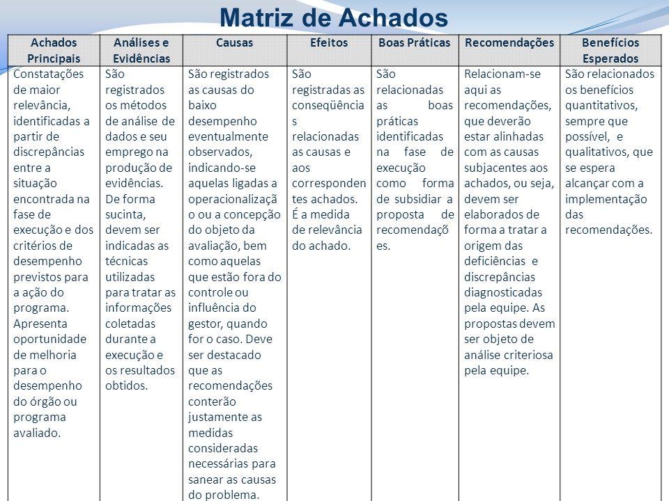 Matriz de Achados Achados Principais Análises e Evidências Causas