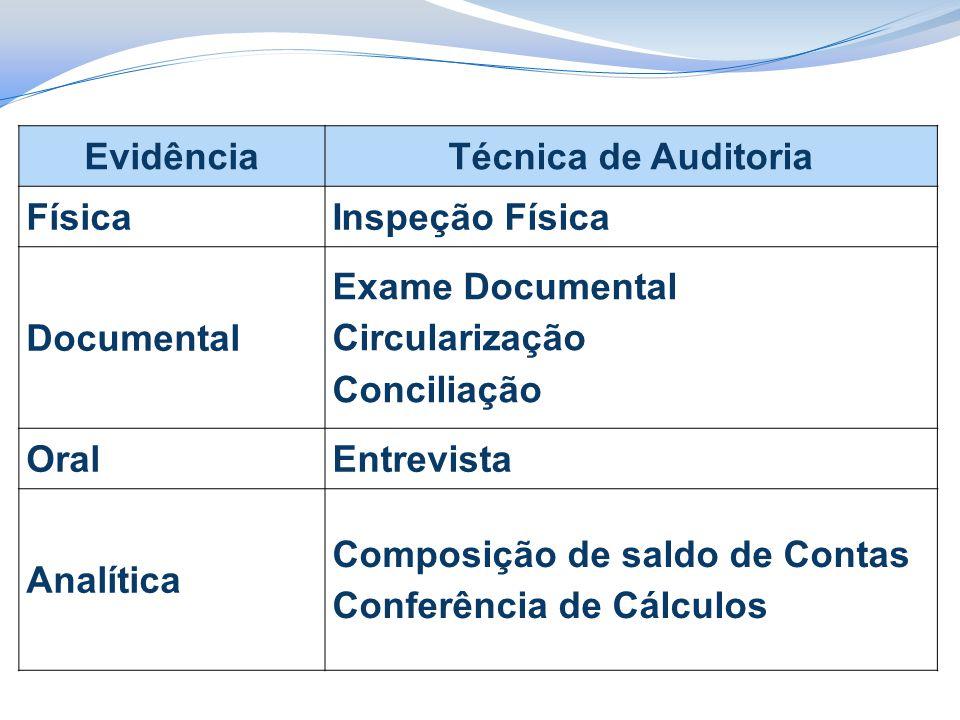 Evidência Técnica de Auditoria. Física. Inspeção Física. Documental. Exame Documental. Circularização.