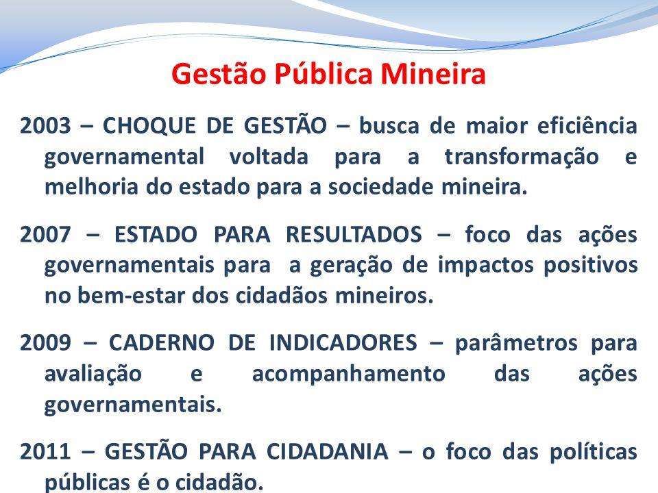 Gestão Pública Mineira