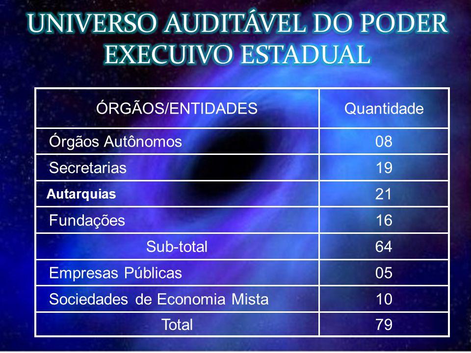UNIVERSO AUDITÁVEL DO PODER EXECUIVO ESTADUAL